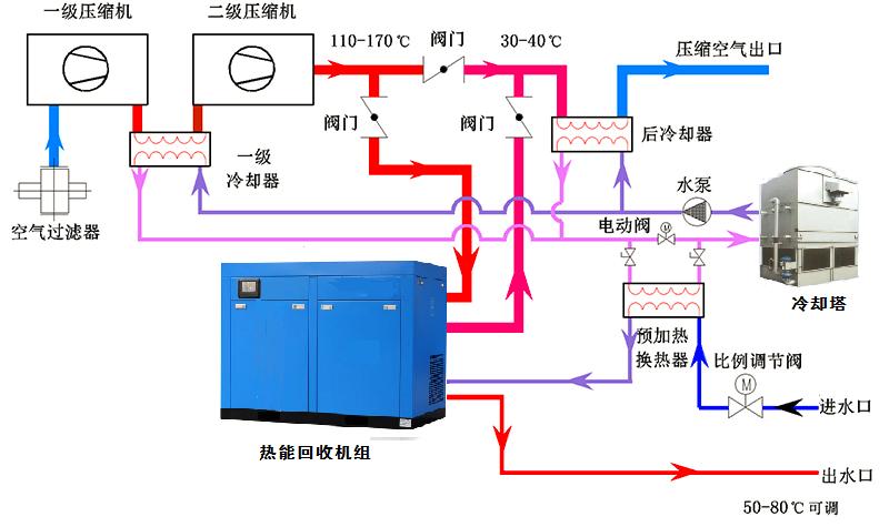 无油螺杆空压机热能回收机组